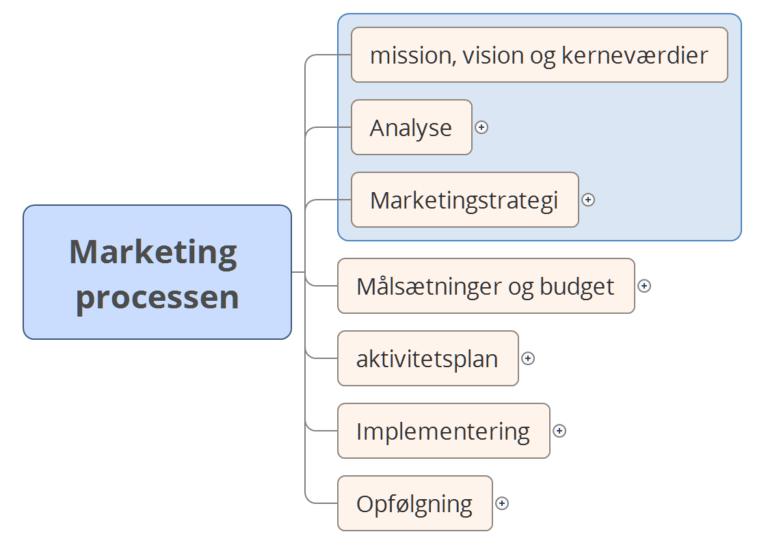Overblik over marketingprocessen i små og mellemstore virksomheder