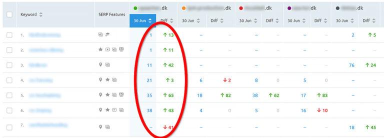 Forbedringer i placeringer for Google søgninger