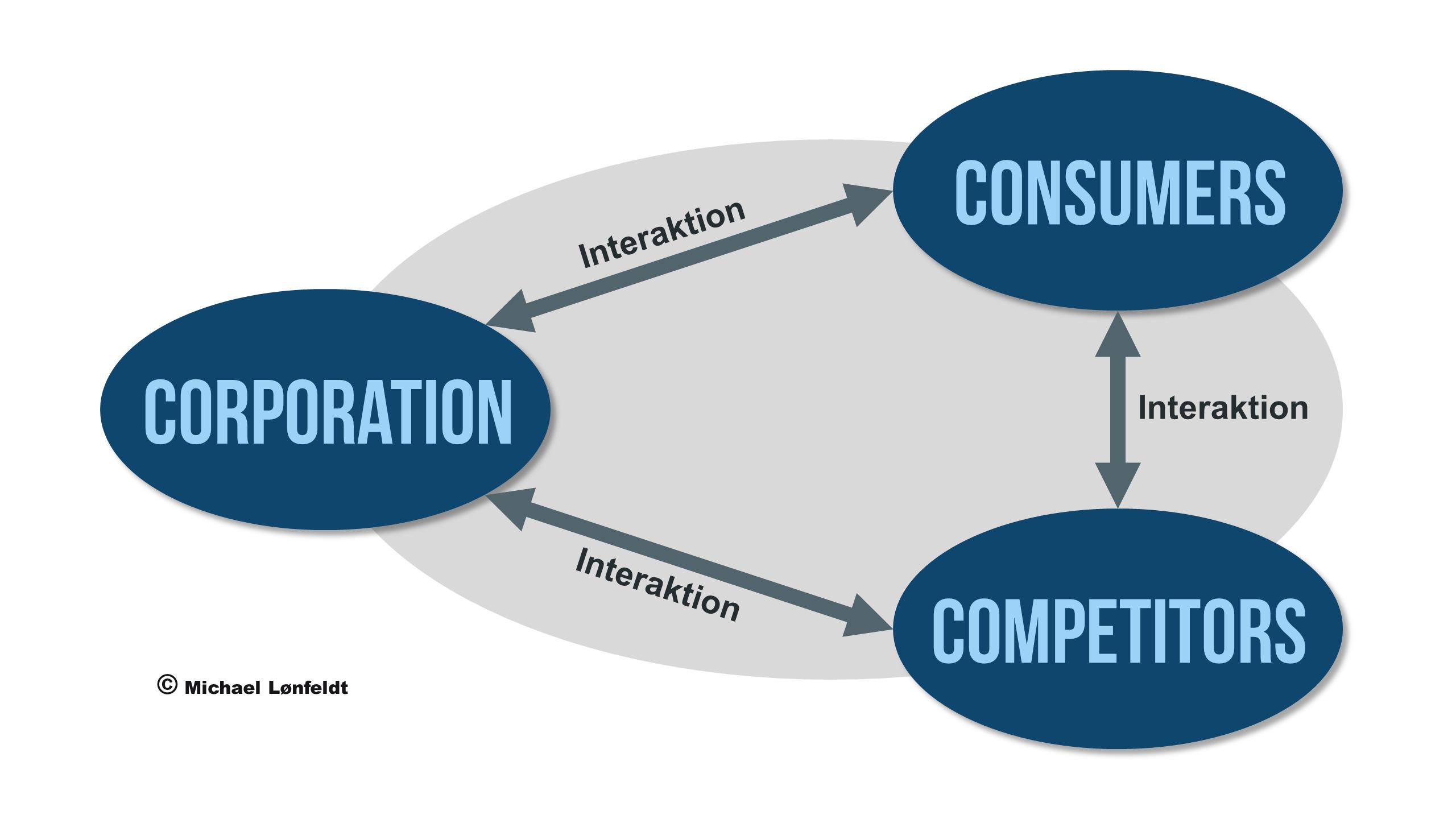 3xCo modellen - referenceramme for indsamling af informationer som grundlag for markedsføring