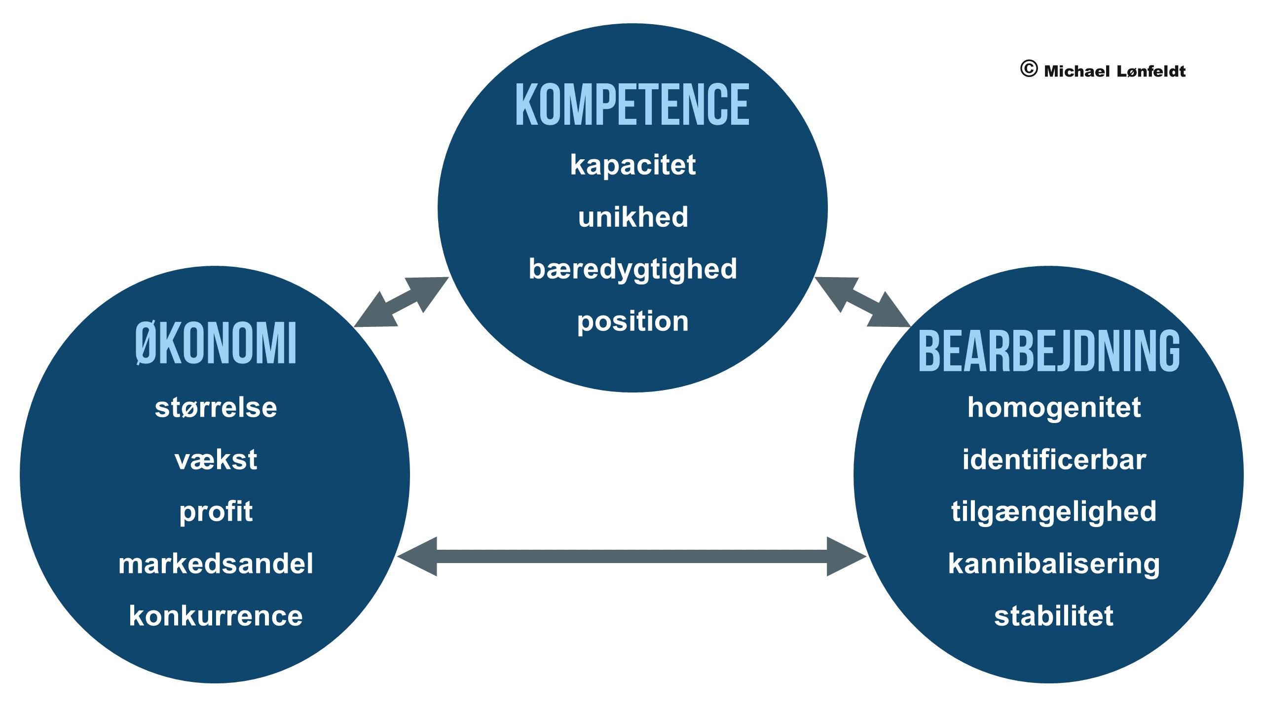 BØK modellen - evaluering af segmenter og valg af målgrupper