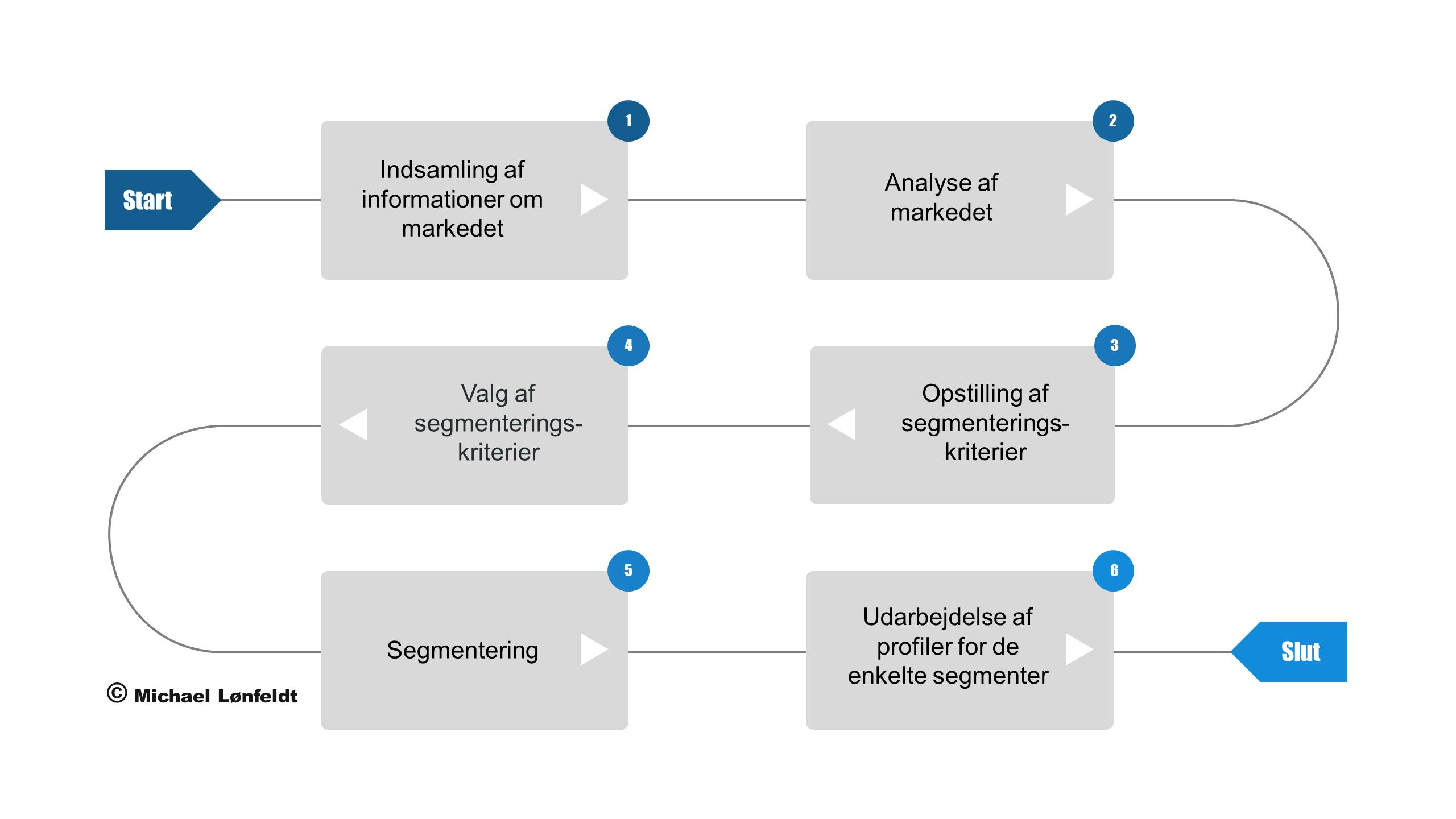 Segmentering arbejdsproces segmenteringskriterier segment
