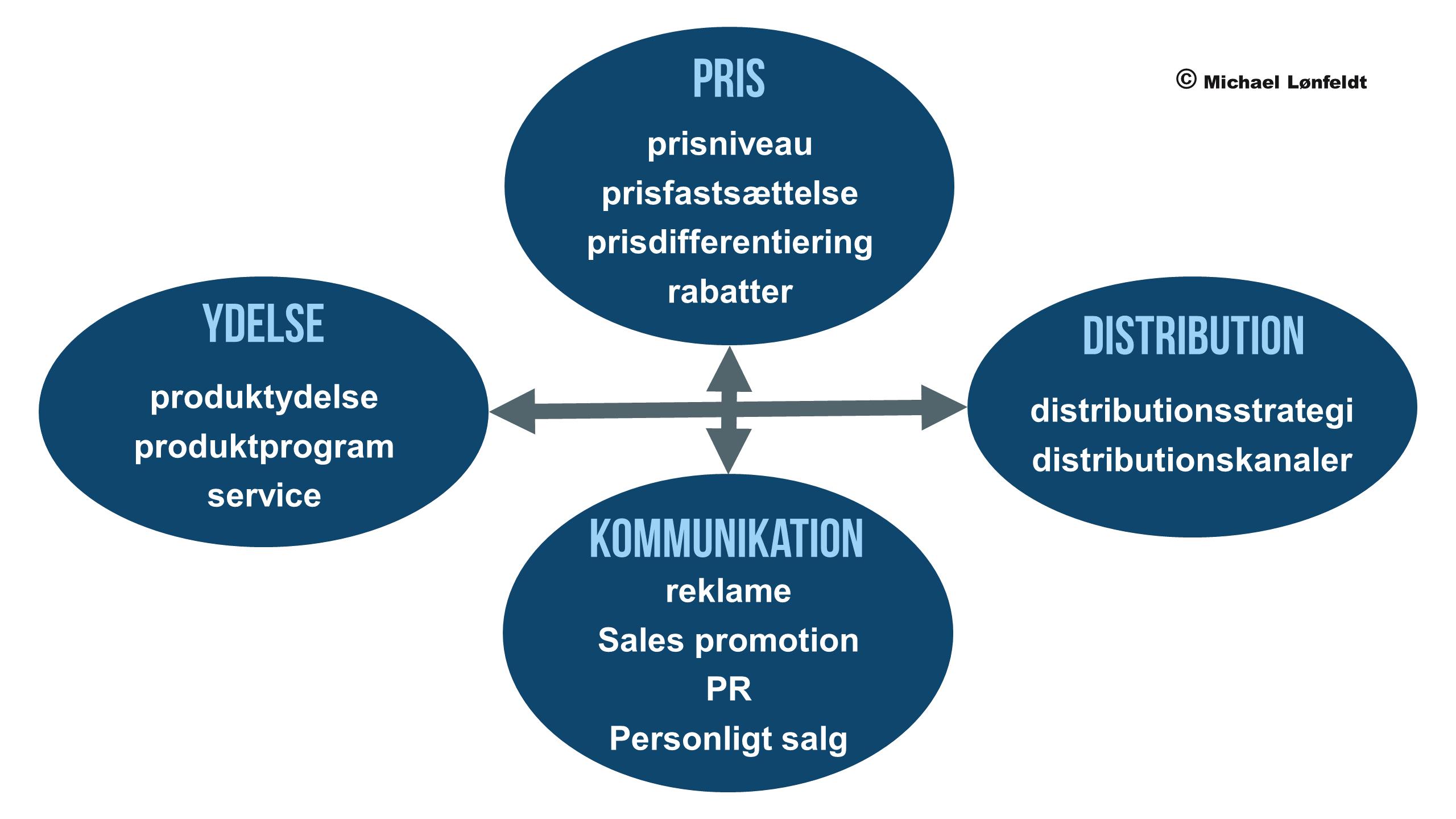 Indhold i marketing mix marketingmix markedsføringsmix markedsførings mix parametermix