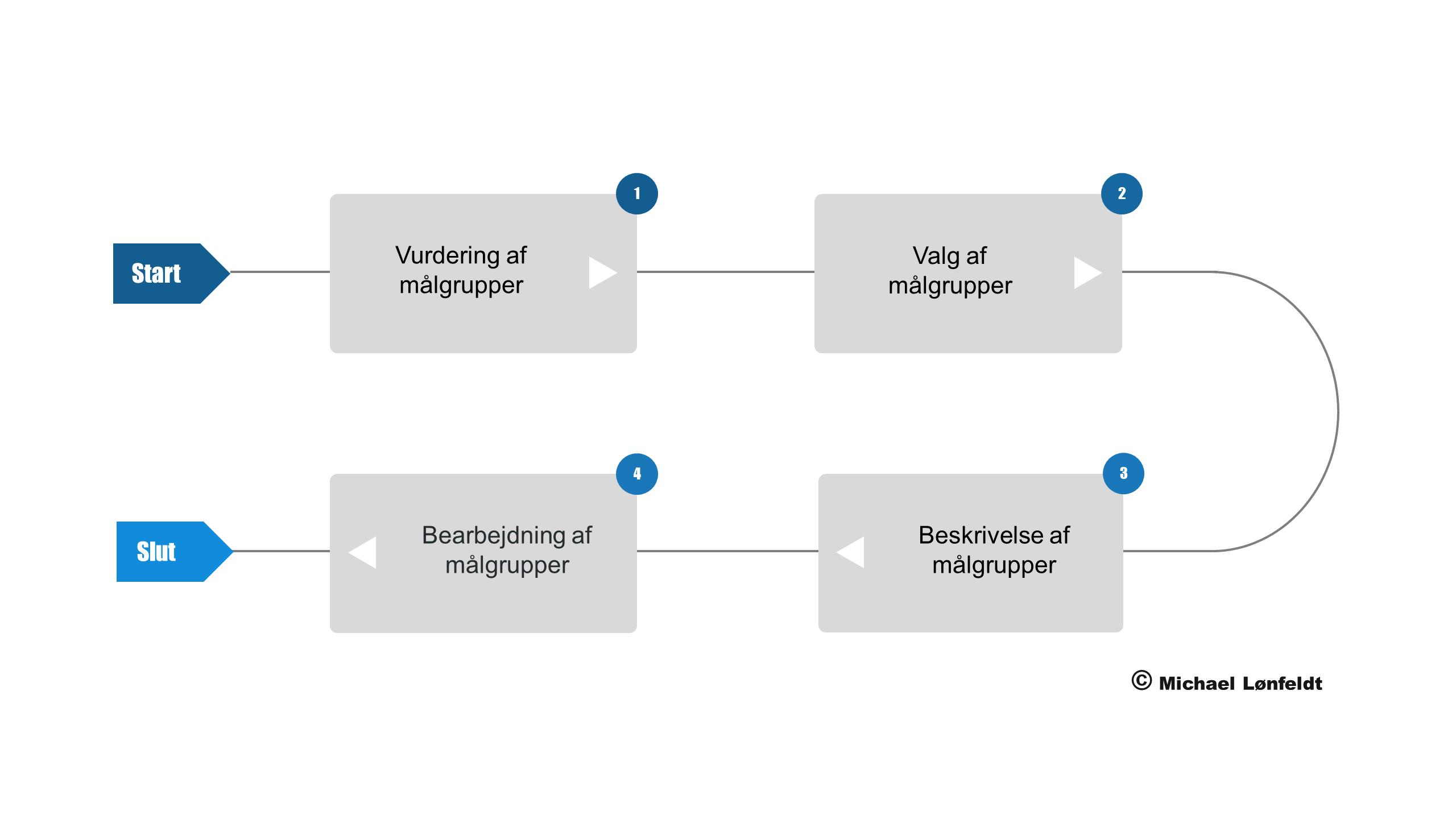 Målgruppe - processen med evaliering og valg af målgrupper