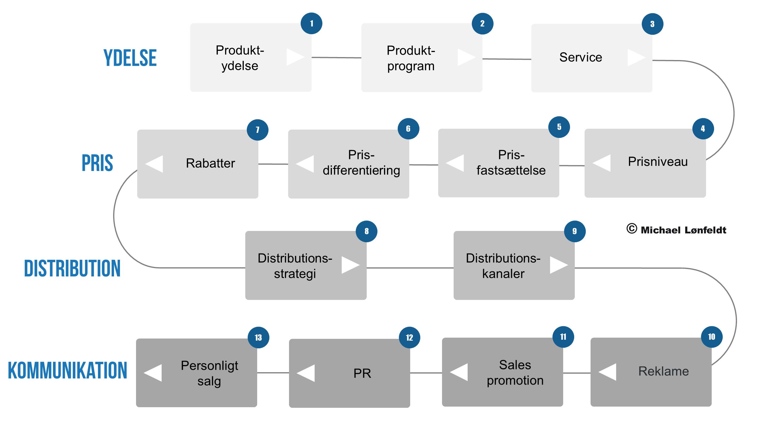 Proces for udvikling af marketing mix marketingmix markedsføringsmix markedsføring mix parametermix