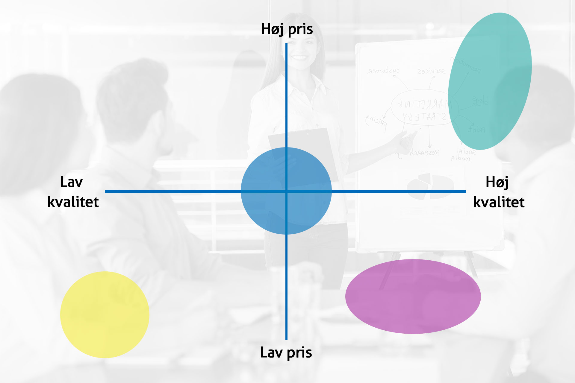 Marketing mix - pris-kvalitet strategi