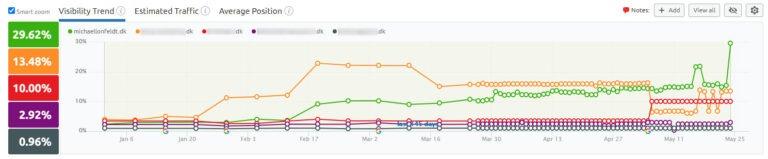 Udvikling i online synlighed på Google for michaellonfeldt.dk