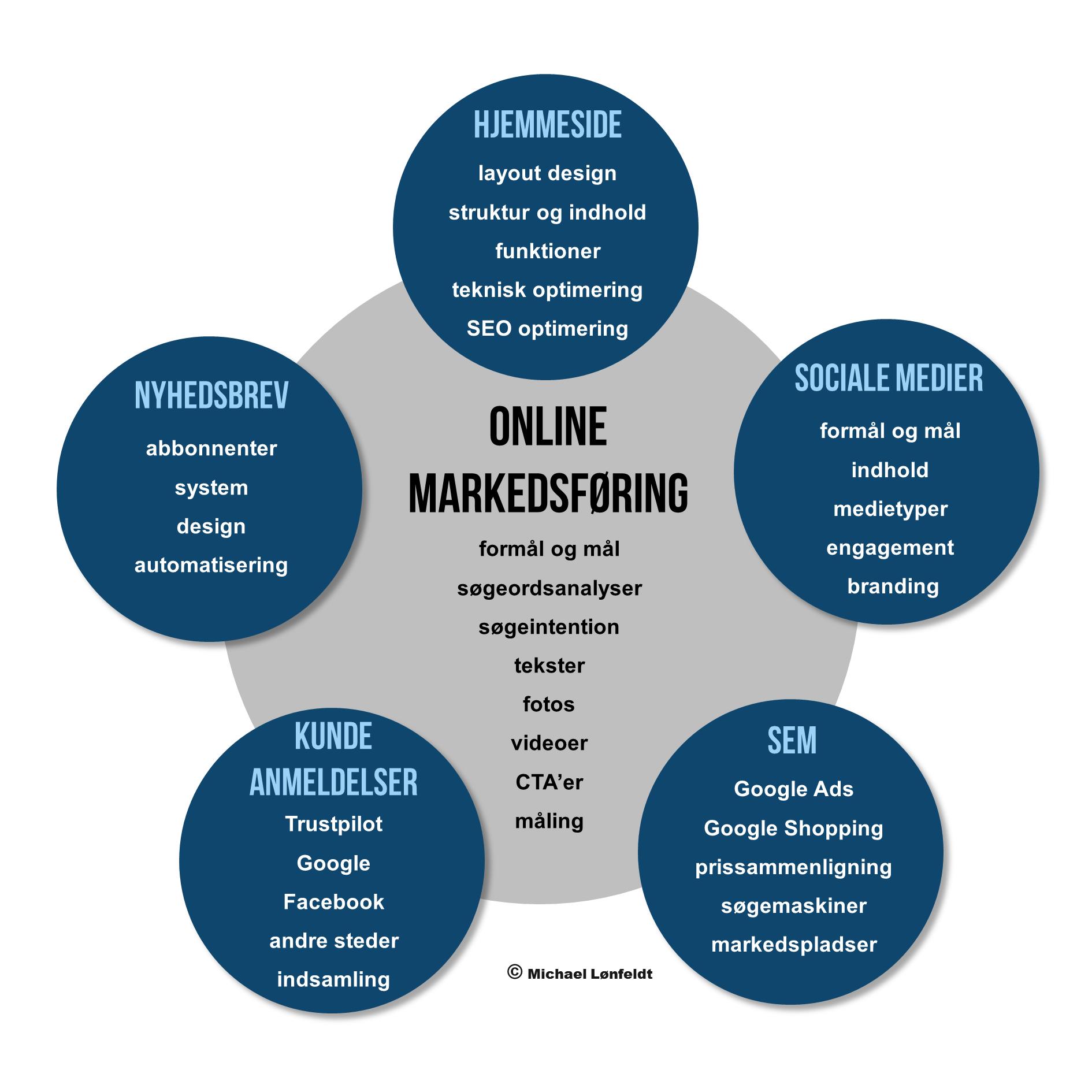 Hvad er online markedsføring